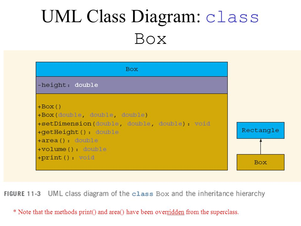 UML Class Diagram: class Box * Note that the methods print() and area() have been overridden from the superclass.