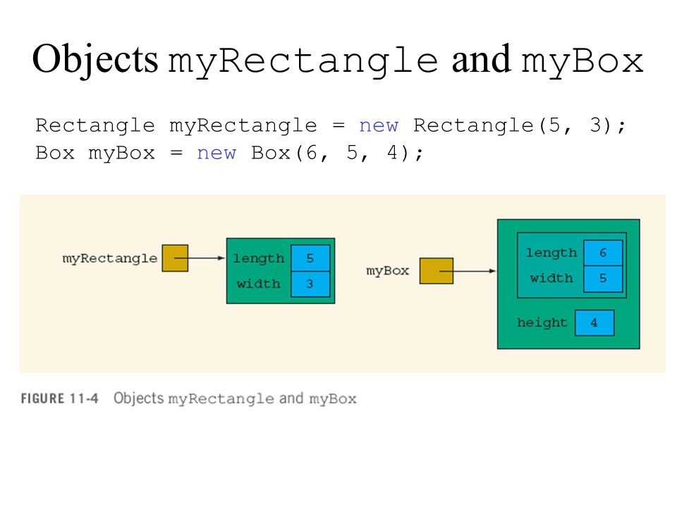 Objects myRectangle and myBox Rectangle myRectangle = new Rectangle(5, 3); Box myBox = new Box(6, 5, 4);