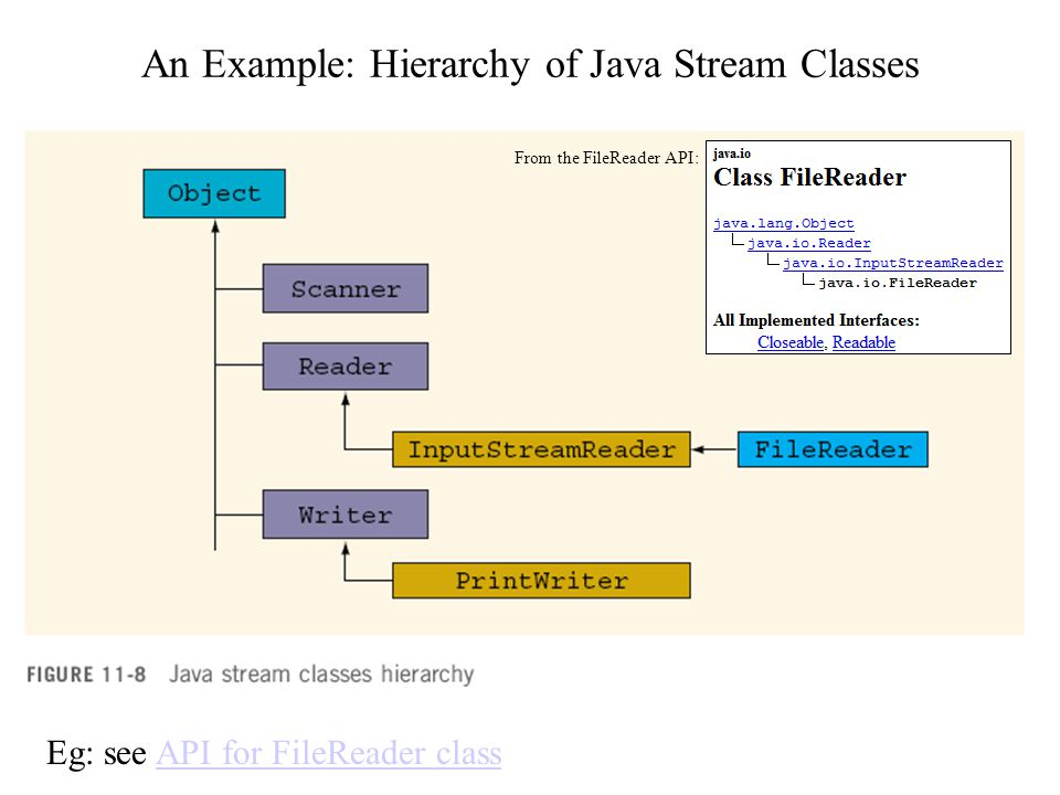 An Example: Hierarchy of Java Stream Classes Eg: see API for FileReader classAPI for FileReader class From the FileReader API: