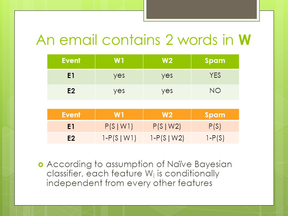 An email contains 2 words in W  According to assumption of Naïve Bayesian classifier, each feature W i is conditionally independent from every other