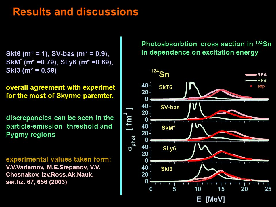 Results and discussions Photoabsorbtion cross section in 124 Sn in dependence on excitation energy Skt6 (m* = 1), SV-bas (m* = 0.9), SkM * (m* =0.79), SLy6 (m* =0.69), SkI3 (m* = 0.58) overall agreement with experimet for the most of Skyrme paremter.
