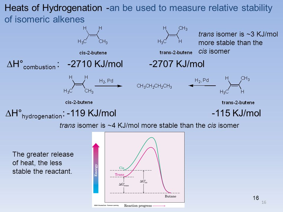 16 Heats of Hydrogenation -an be used to measure relative stability of isomeric alkenes  H° combustion : -2710 KJ/mol -2707 KJ/mol  H° hydrogenation