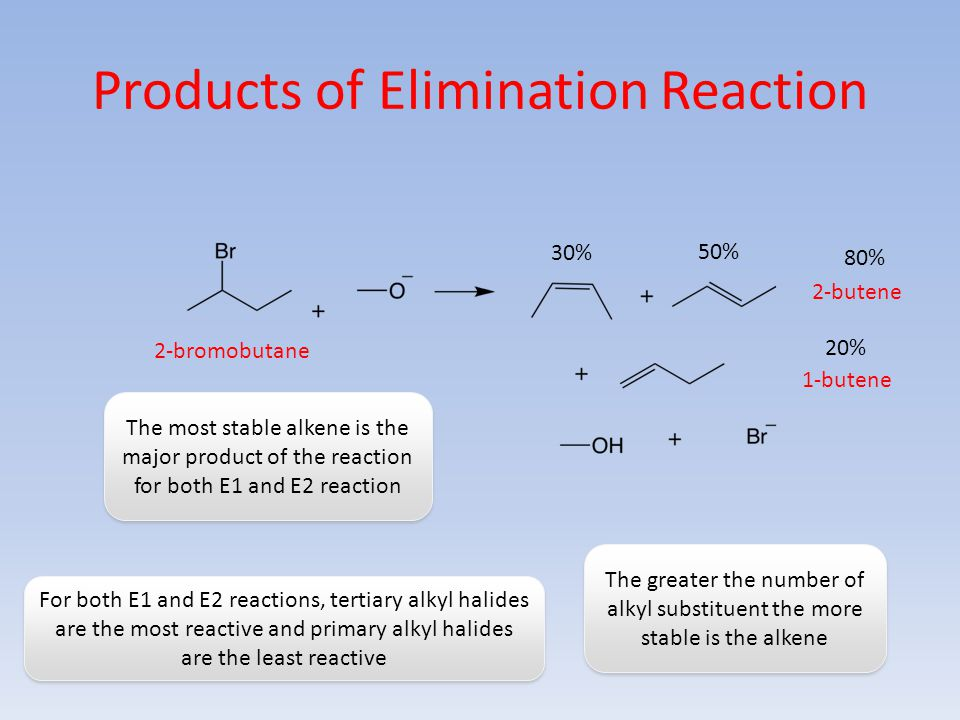 Products of Elimination Reaction 2-bromobutane 2-butene 1-butene 80% 20% The most stable alkene is the major product of the reaction for both E1 and E