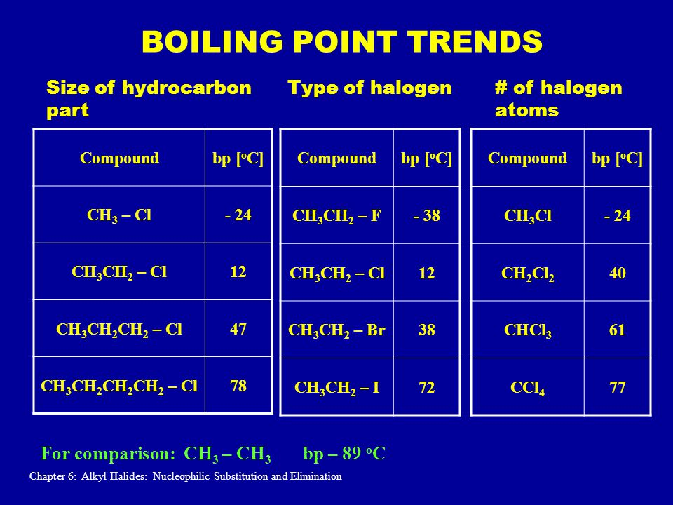 BOILING POINT TRENDS Compoundbp [ o C] CH 3 – Cl- 24 CH 3 CH 2 – Cl12 CH 3 CH 2 CH 2 – Cl47 CH 3 CH 2 CH 2 CH 2 – Cl78 Compoundbp [ o C] CH 3 CH 2 – F- 38 CH 3 CH 2 – Cl12 CH 3 CH 2 – Br38 CH 3 CH 2 – I72 Compoundbp [ o C] CH 3 Cl- 24 CH 2 Cl 2 40 CHCl 3 61 CCl 4 77 Size of hydrocarbon part Type of halogen# of halogen atoms For comparison: CH 3 – CH 3 bp – 89 o C Chapter 6: Alkyl Halides: Nucleophilic Substitution and Elimination