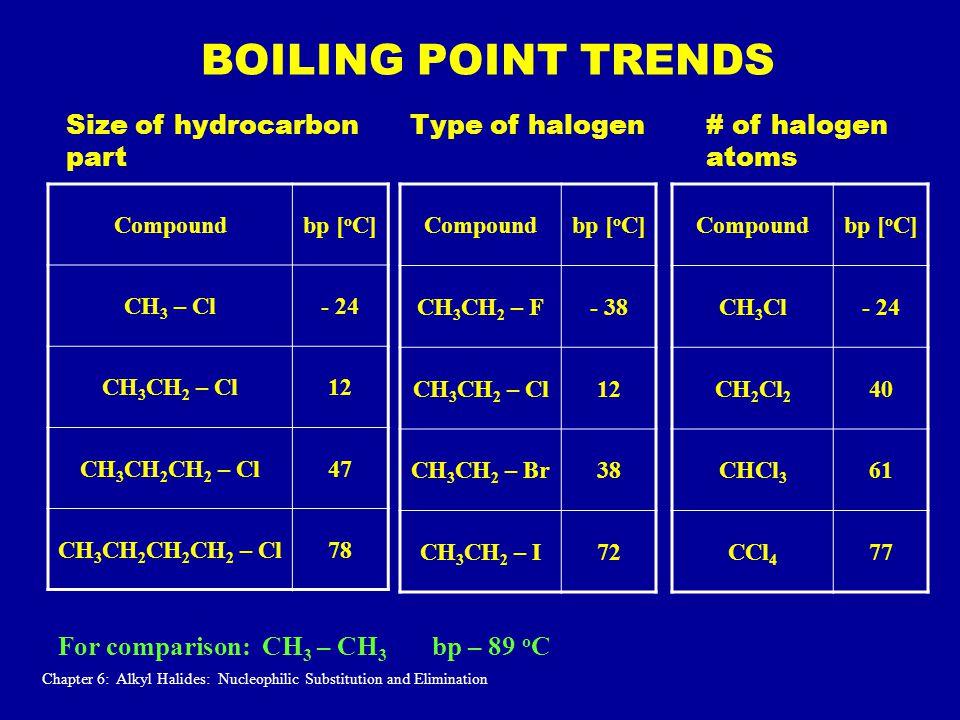 BOILING POINT TRENDS Compoundbp [ o C] CH 3 – Cl- 24 CH 3 CH 2 – Cl12 CH 3 CH 2 CH 2 – Cl47 CH 3 CH 2 CH 2 CH 2 – Cl78 Compoundbp [ o C] CH 3 CH 2 – F