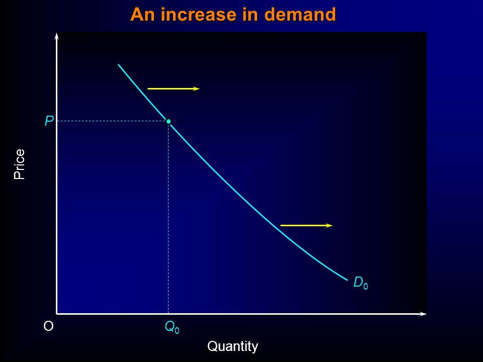 Price P O Quantity D0D0 Q0Q0 An increase in demand
