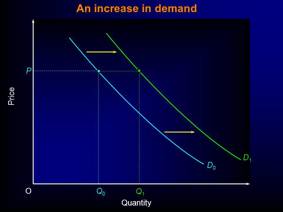 Price P O Quantity D0D0 Q0Q0 D1D1 Q1Q1 An increase in demand