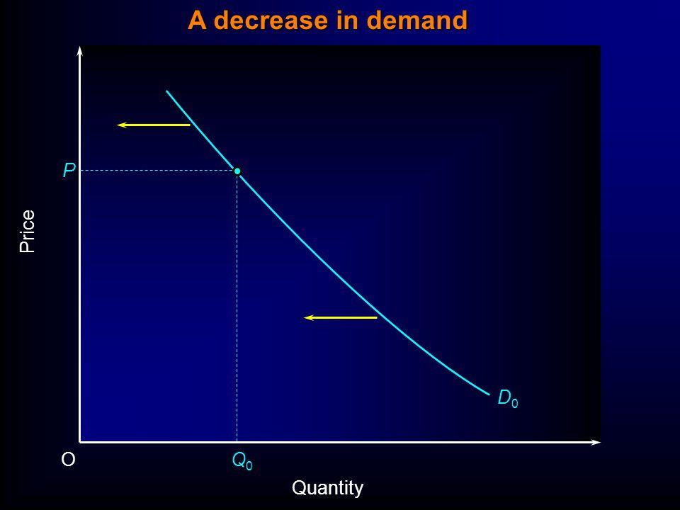 Price P O Quantity D0D0 Q0Q0 A decrease in demand