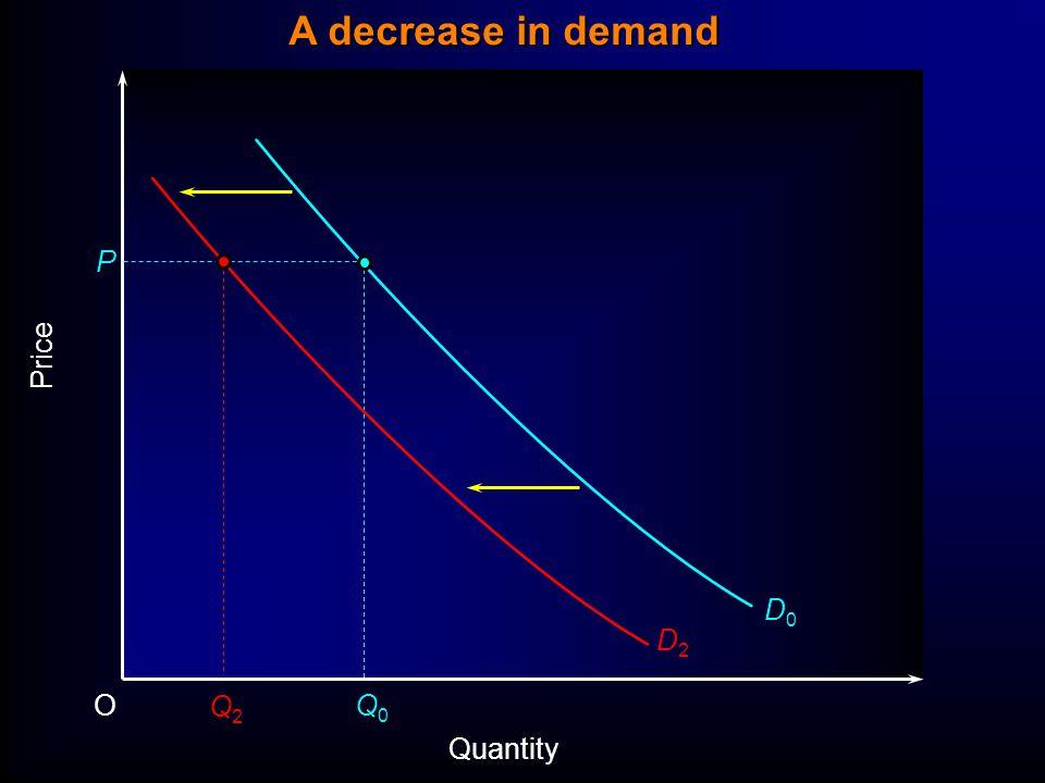 Price P O Quantity D0D0 Q0Q0 Q2Q2 D2D2 A decrease in demand