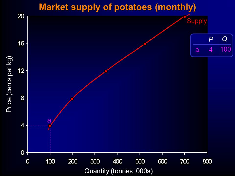 Price (cents per kg) Quantity (tonnes: 000s) Supply a P 4 Q 100 a Market supply of potatoes (monthly)