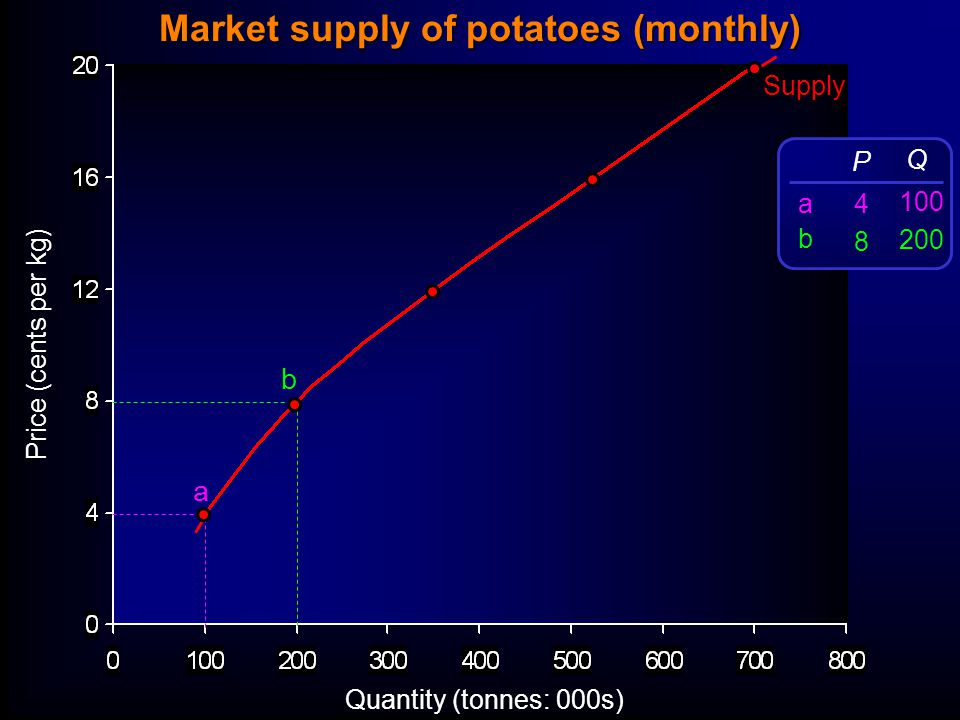Price (cents per kg) Quantity (tonnes: 000s) Supply a b P 4 8 Q 100 200 abab Market supply of potatoes (monthly)