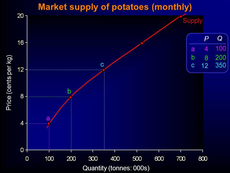 Price (cents per kg) Quantity (tonnes: 000s) Supply a b c P 4 8 12 Q 100 200 350 abcabc Market supply of potatoes (monthly)