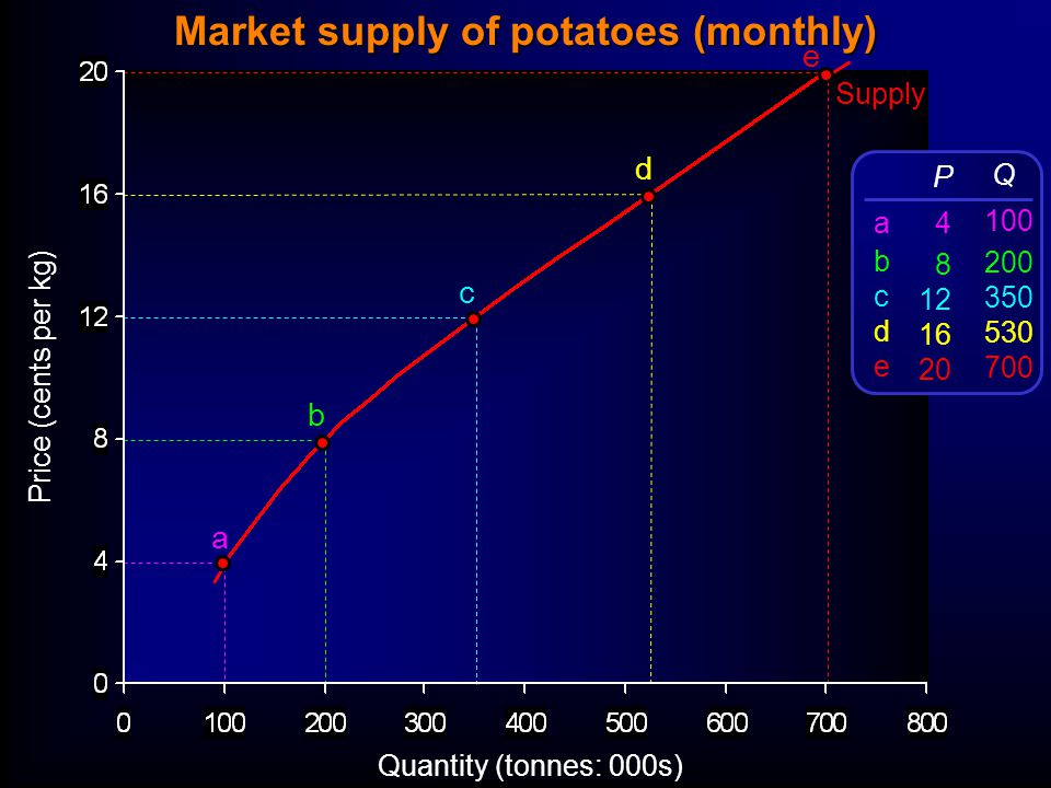 Price (cents per kg) Quantity (tonnes: 000s) Supply a b c d e P 4 8 12 16 20 Q 100 200 350 530 700 abcdeabcde Market supply of potatoes (monthly)