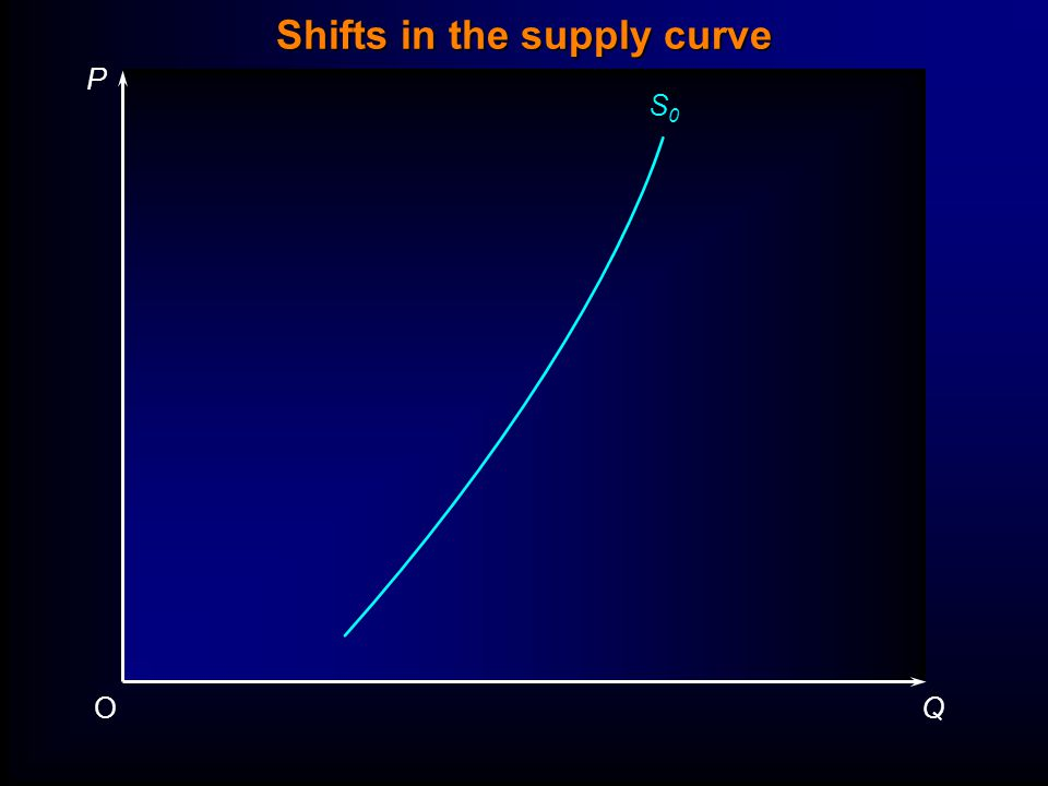 Shifts in the supply curve P QO S0S0