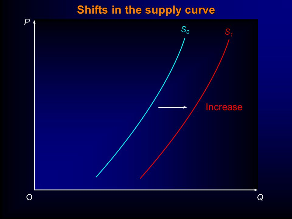 P QO S0S0 S1S1 Increase Shifts in the supply curve