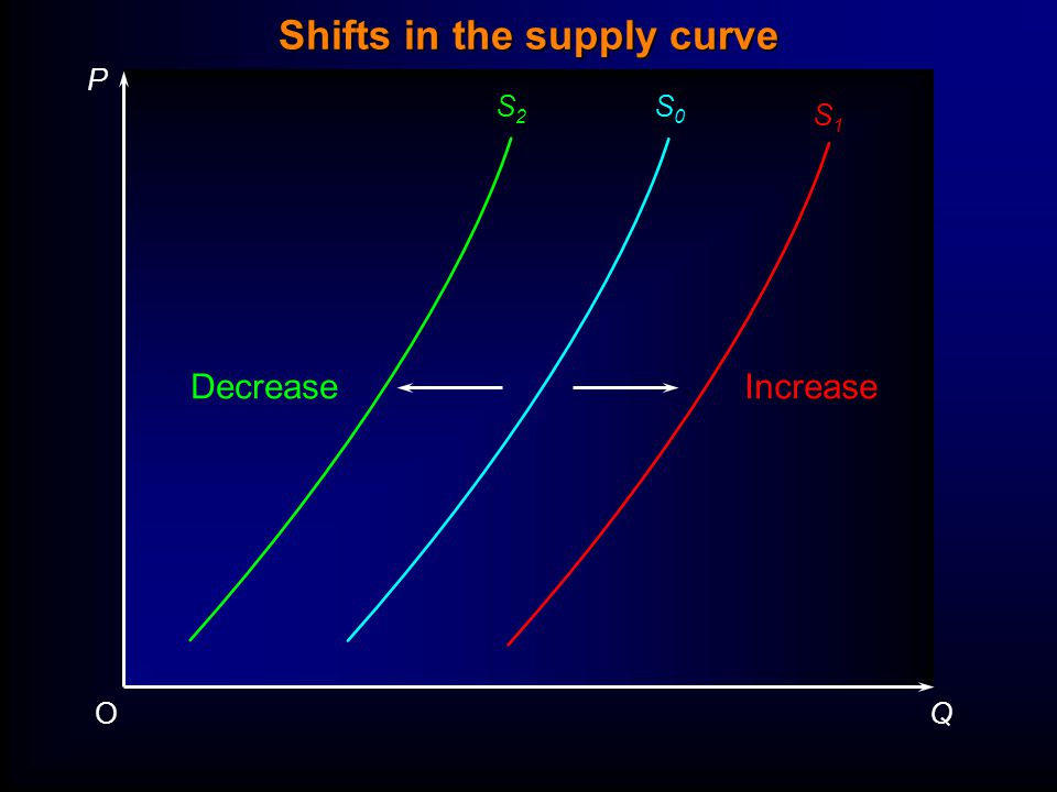 P QO S2S2 S0S0 S1S1 IncreaseDecrease Shifts in the supply curve