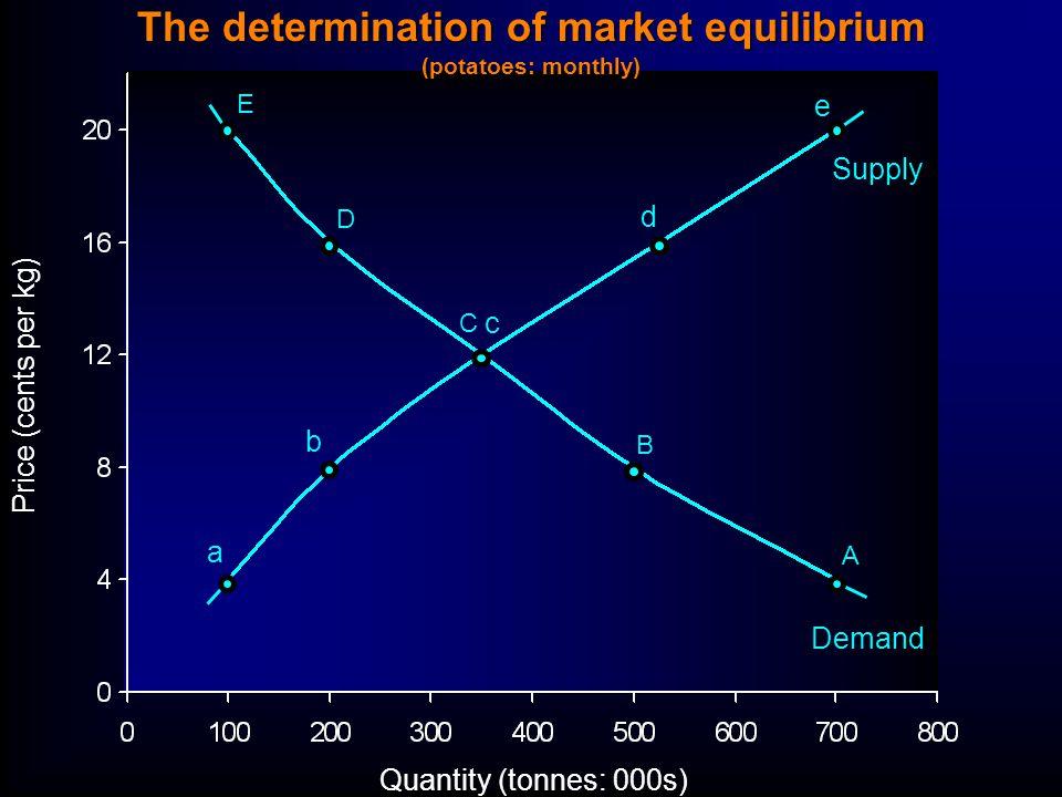 The determination of market equilibrium (potatoes: monthly) Quantity (tonnes: 000s) Price (cents per kg) E D C B A a b c d e Supply Demand