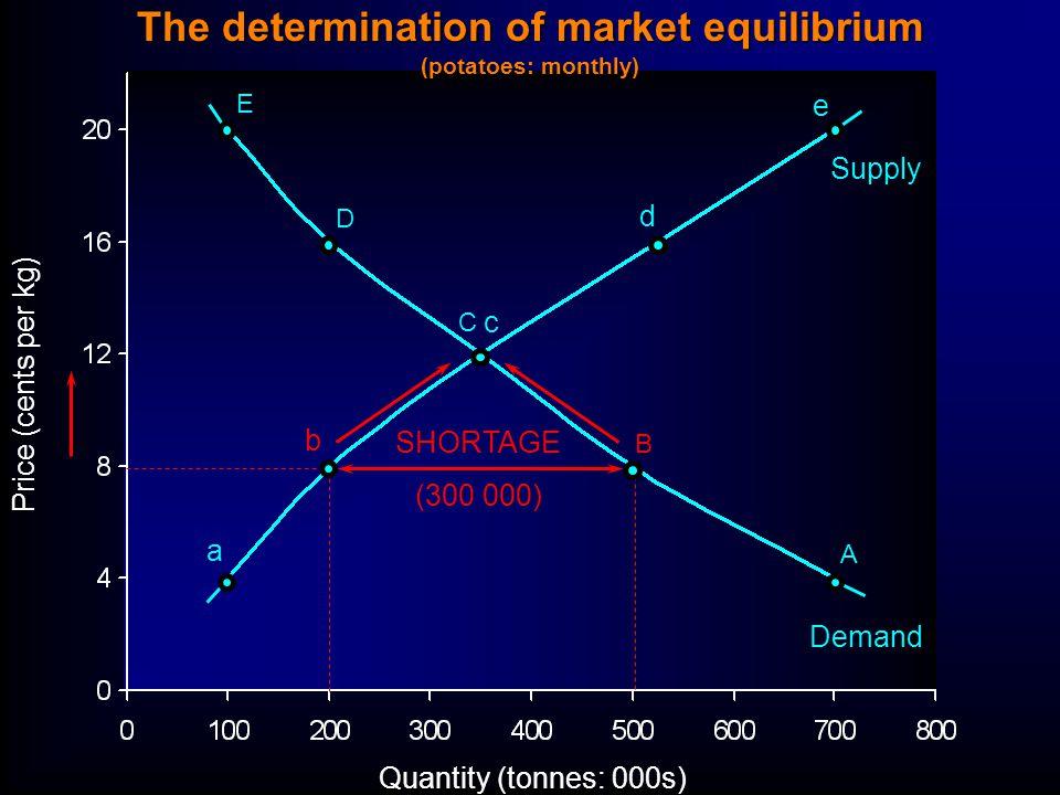 Quantity (tonnes: 000s) Price (cents per kg) E D C B A a b c d e Supply Demand SHORTAGE (300 000) The determination of market equilibrium (potatoes: monthly)
