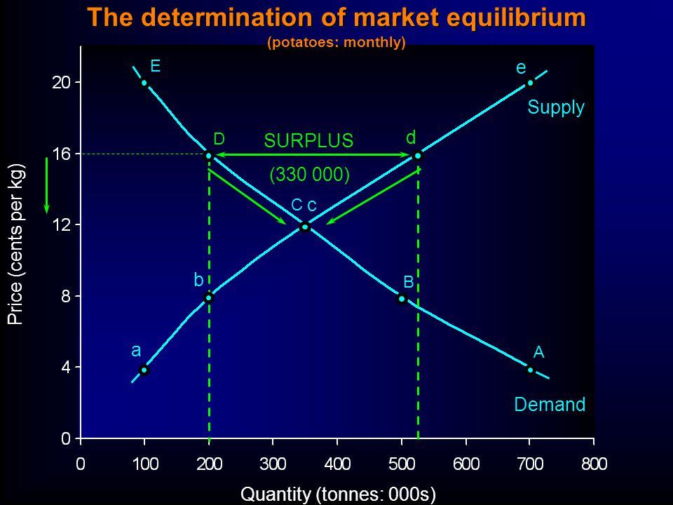 Quantity (tonnes: 000s) Price (cents per kg) E D C B A a b c d e SURPLUS (330 000) Supply Demand The determination of market equilibrium (potatoes: monthly)