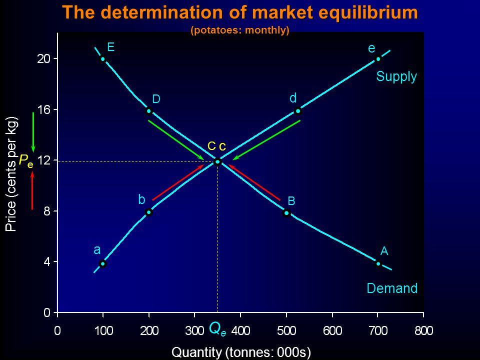 Quantity (tonnes: 000s) Price (cents per kg) E D C B A a b c d e QeQe PePe Supply Demand The determination of market equilibrium (potatoes: monthly)