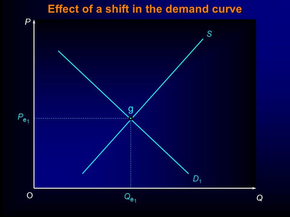 Effect of a shift in the demand curve P Q O Pe1Pe1 Qe1Qe1 S D1D1 g