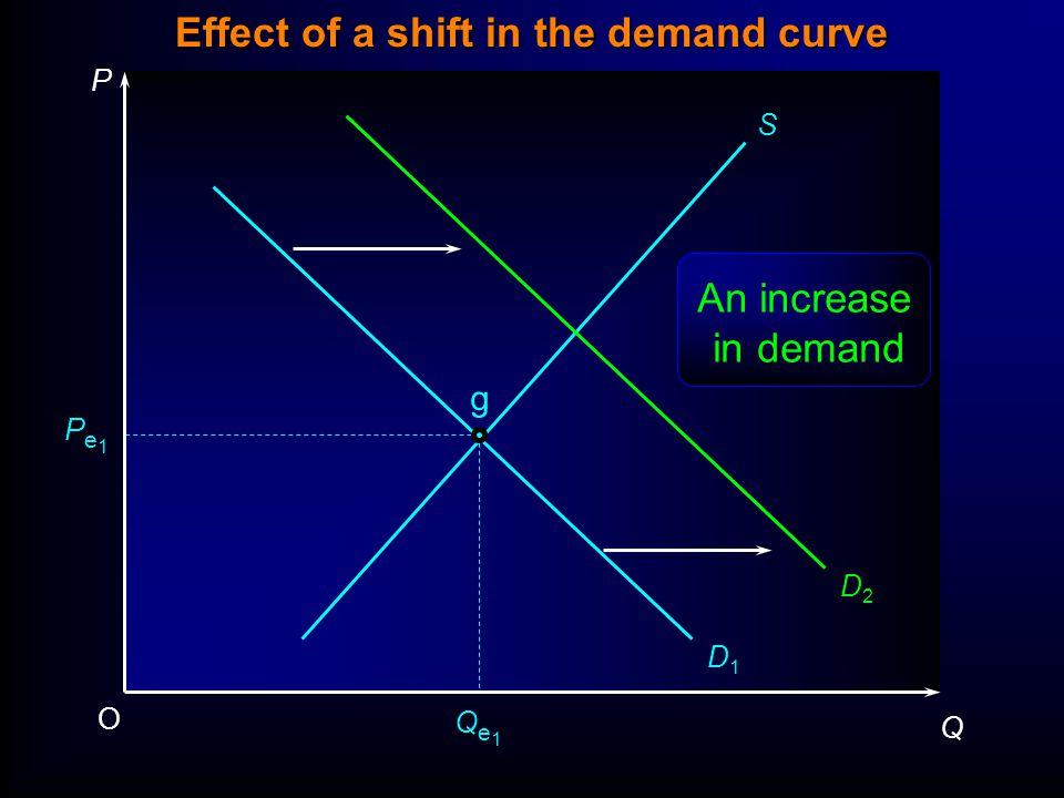 P Q O Pe1Pe1 Qe1Qe1 S D1D1 D2D2 g An increase in demand