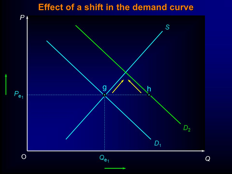 P Q O Pe1Pe1 Qe1Qe1 S g h D1D1 D2D2 Effect of a shift in the demand curve