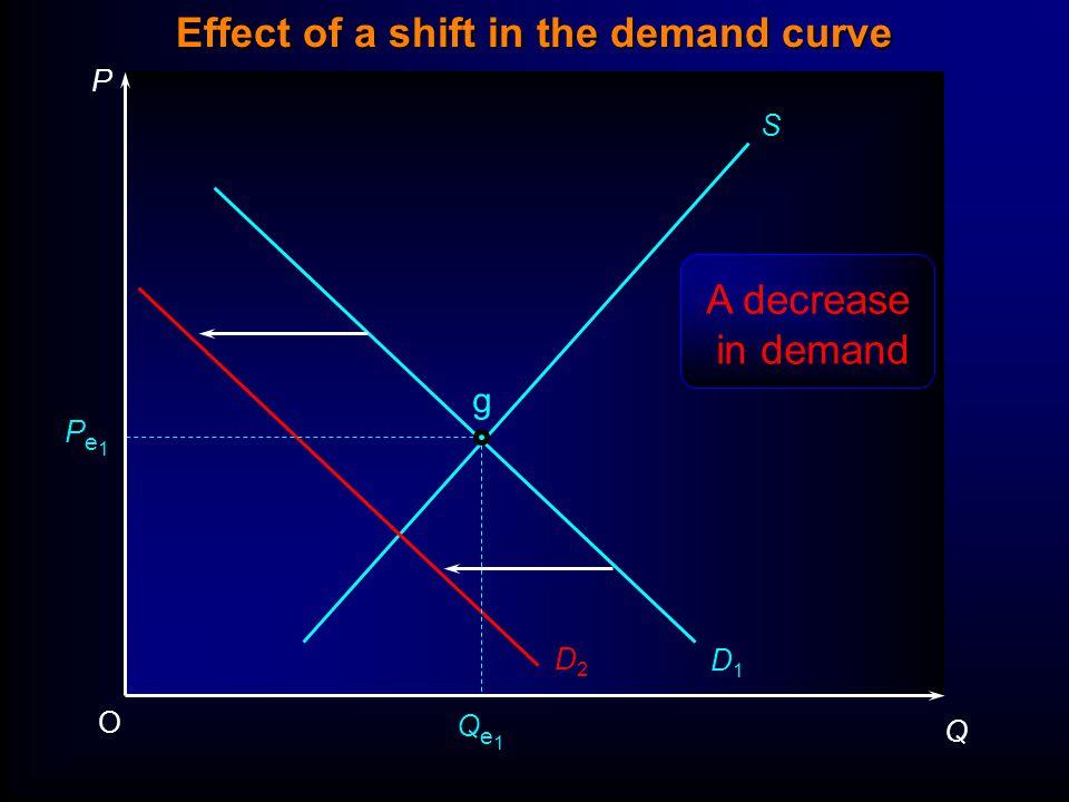 P Q O Pe1Pe1 Qe1Qe1 S D1D1 D2D2 g A decrease in demand