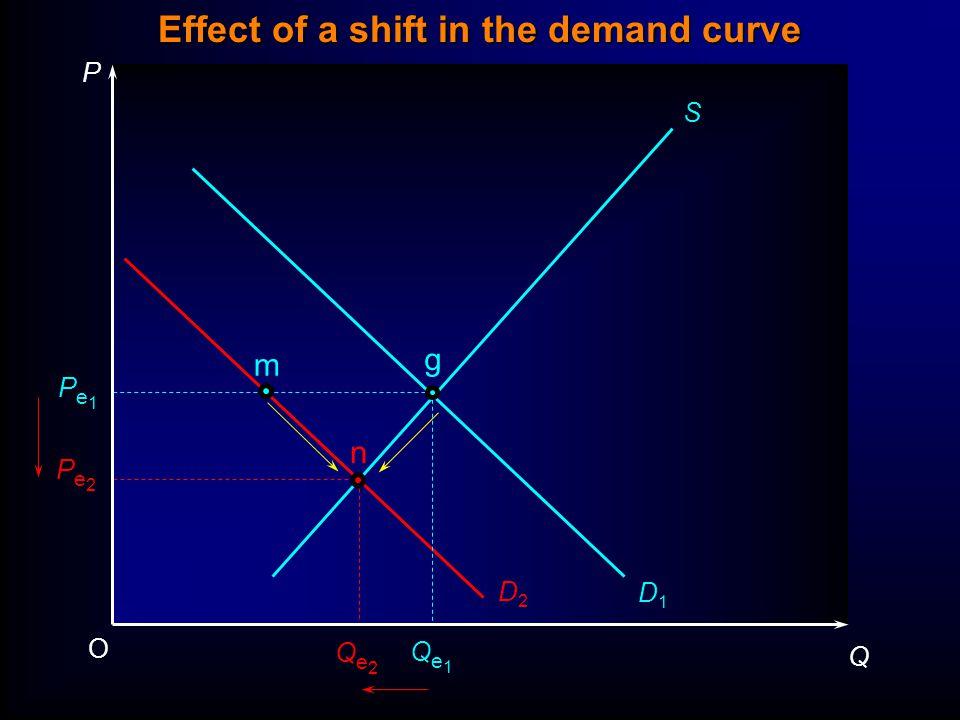 P Q O Pe1Pe1 Qe1Qe1 S D1D1 D2D2 g Effect of a shift in the demand curve Pe2Pe2 Qe2Qe2 n m