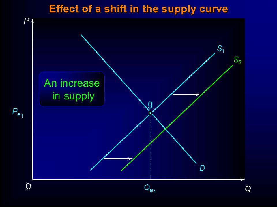 P Q O Pe1Pe1 Qe1Qe1 D S1S1 g An increase in supply S2S2