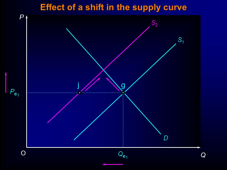 P Q O Pe1Pe1 Qe1Qe1 D S1S1 S2S2 jg Effect of a shift in the supply curve