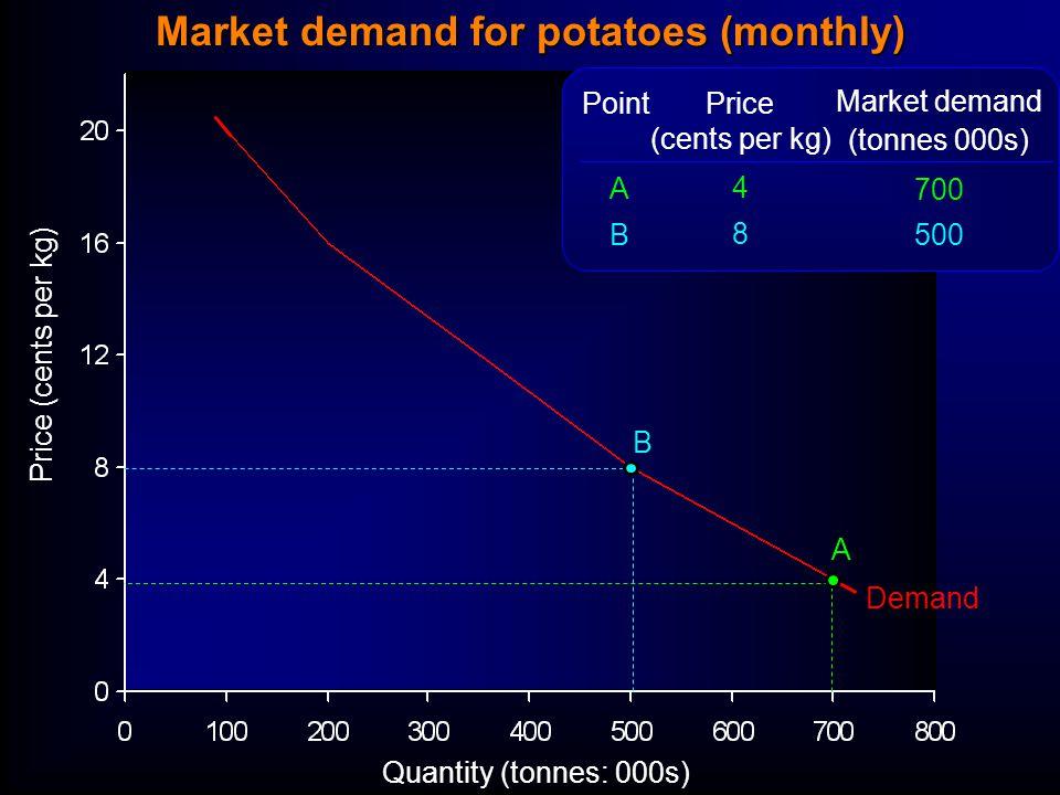 Quantity (tonnes: 000s) Price (cents per kg) Demand Price (cents per kg) 4 8 Market demand (tonnes 000s) 700 500 ABAB Point A B Market demand for potatoes (monthly)