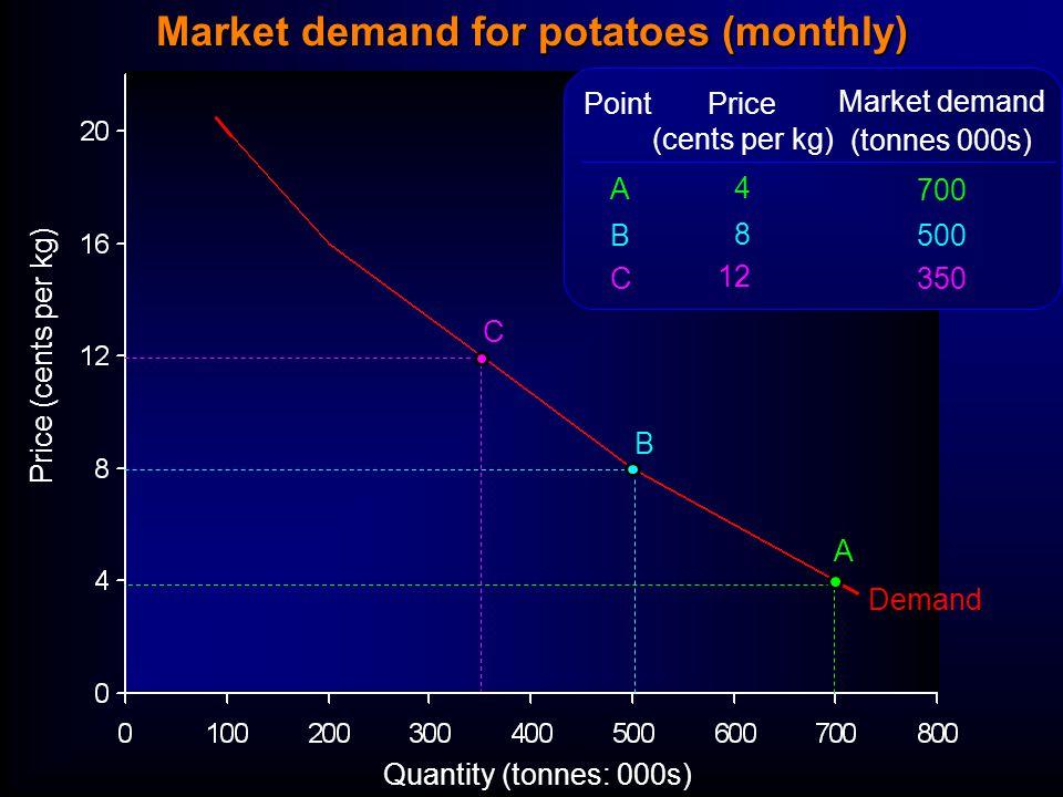 Quantity (tonnes: 000s) Price (cents per kg) Demand Price (cents per kg) 4 8 12 Market demand (tonnes 000s) 700 500 350 ABCABC Point A B C Market demand for potatoes (monthly)