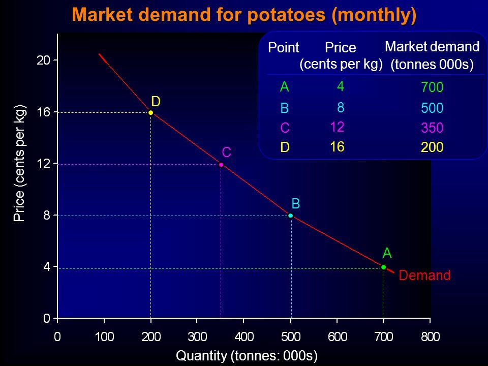 Quantity (tonnes: 000s) Price (cents per kg) Demand Price (cents per kg) 4 8 12 16 Market demand (tonnes 000s) 700 500 350 200 ABCDABCD Point A B C D Market demand for potatoes (monthly)