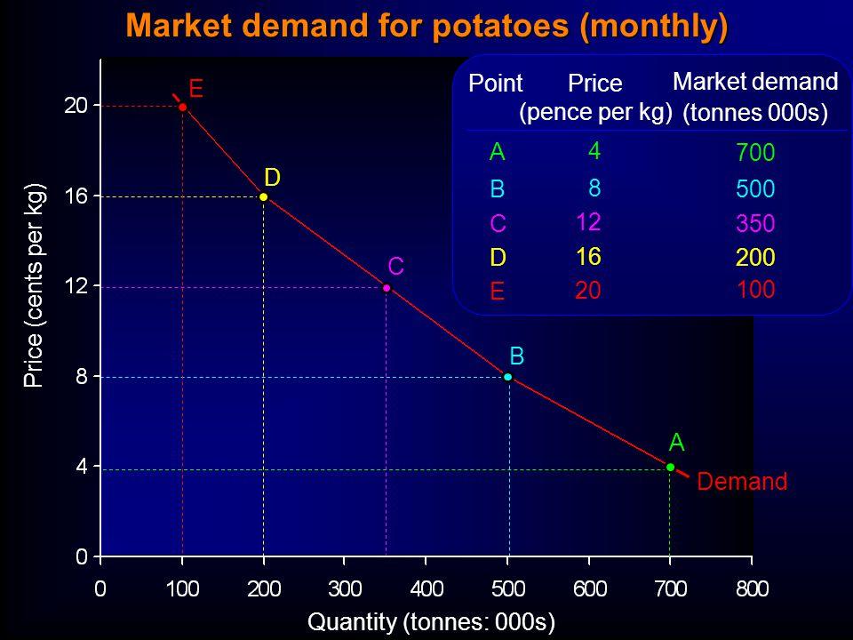 Quantity (tonnes: 000s) Price (cents per kg) Demand Price (pence per kg) 4 8 12 16 20 Market demand (tonnes 000s) 700 500 350 200 100 ABCDEABCDE Point A B C D E Market demand for potatoes (monthly)