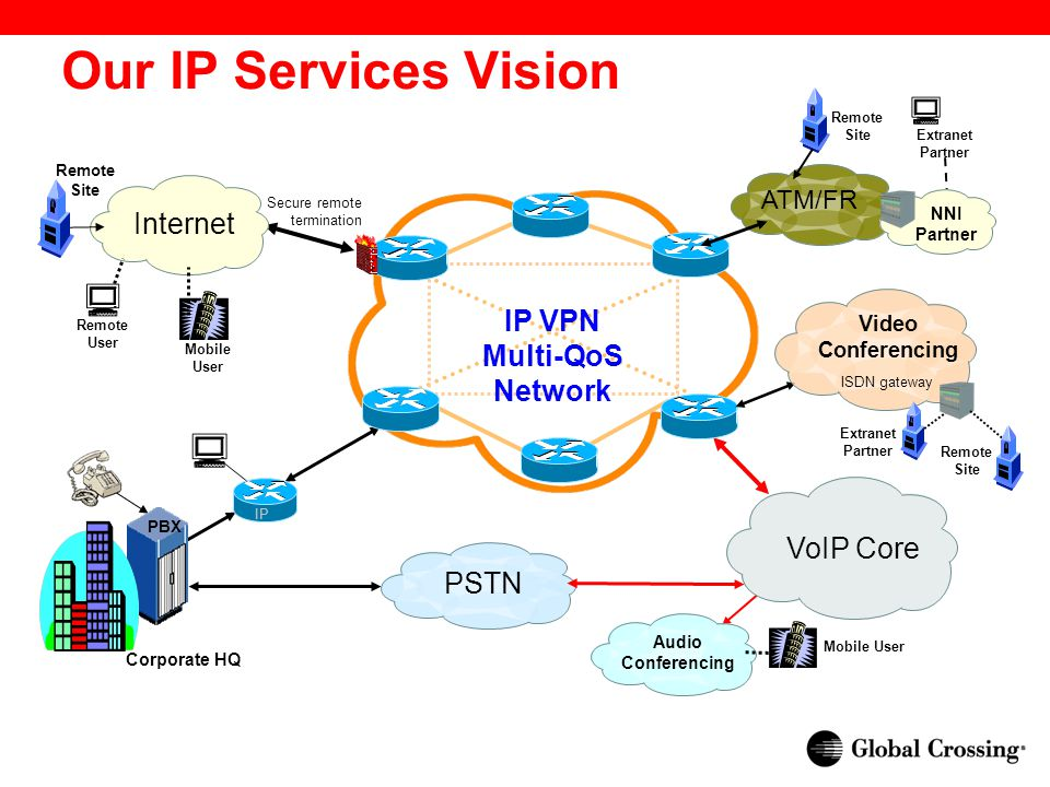 Our IP Services Vision Beyond the Outage IP Internet PBX PSTN VoIP Core IP VPN Multi-QoS Network Audio Conferencing Remote Site Secure remote termination Remote User Mobile User Video Conferencing ISDN gateway Extranet Partner Remote Site Mobile User Corporate HQ ATM/FR NNI Partner Remote Site Extranet Partner