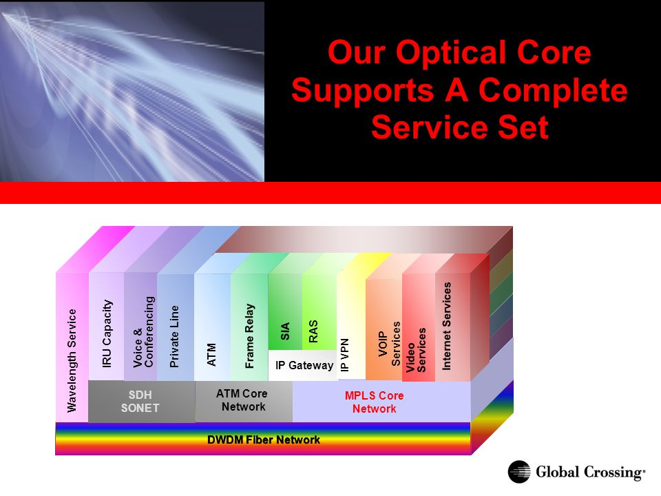 Our Optical Core Supports A Complete Service Set DWDM Fiber Network Wavelength Service SDH SONET ATM Core Network MPLS Core Network IRU Capacity Voice & Conferencing Private Line SDH ATM DSL Dial Other Access Alternatives ATM Frame Relay IP Gateway SIA RAS IP VPN VOIP Services Video Services Internet Services