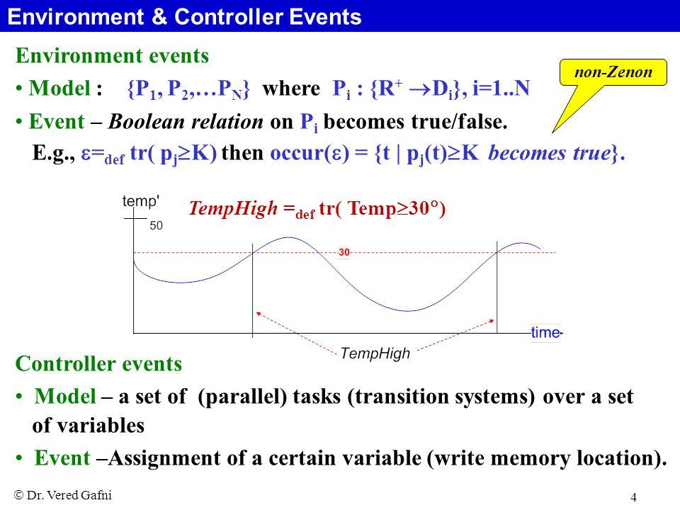  Dr. Vered Gafni 4 Environment events Model : {P 1, P 2,…P N } where P i : {R +  D i }, i=1..N Event – Boolean relation on P i becomes true/false. E