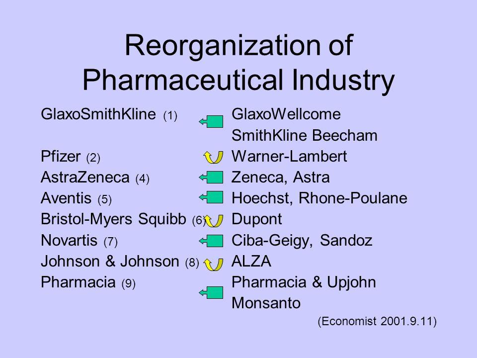 Reorganization of Pharmaceutical Industry GlaxoSmithKline (1) GlaxoWellcome SmithKline Beecham Pfizer (2) Warner-Lambert AstraZeneca (4) Zeneca, Astra Aventis (5) Hoechst, Rhone-Poulane Bristol-Myers Squibb (6) Dupont Novartis (7) Ciba-Geigy, Sandoz Johnson & Johnson (8) ALZA Pharmacia (9) Pharmacia & Upjohn Monsanto (Economist 2001.9.11)