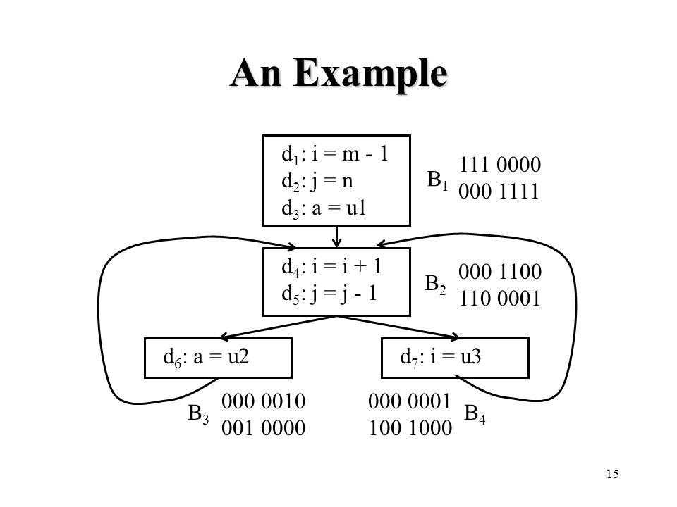 15 An Example d 1 : i = m - 1 d 2 : j = n d 3 : a = u1 d 4 : i = i + 1 d 5 : j = j - 1 d 6 : a = u2 B1B1 B2B2 B3B3 B4B4 d 7 : i = u3 111 0000 000 1111