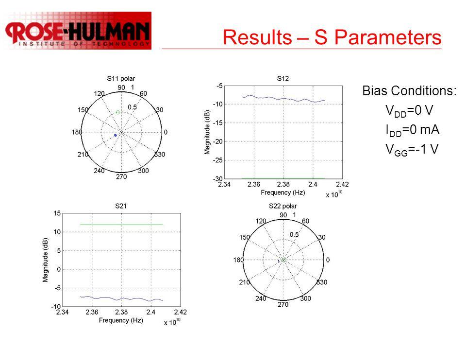 Results – S Parameters Bias Conditions: V DD =0 V I DD =0 mA V GG =-1 V