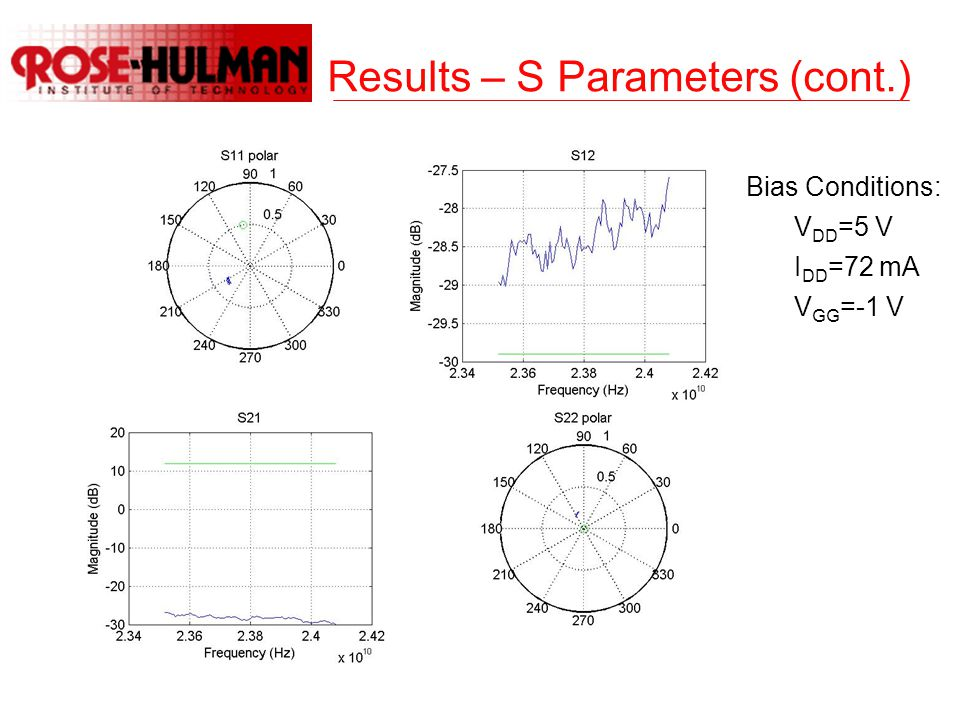 Results – S Parameters (cont.) Bias Conditions: V DD =5 V I DD =72 mA V GG =-1 V