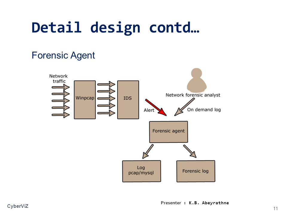 Detail design contd… 11 Forensic Agent CyberViZ Presenter : K.B. Abeyrathne
