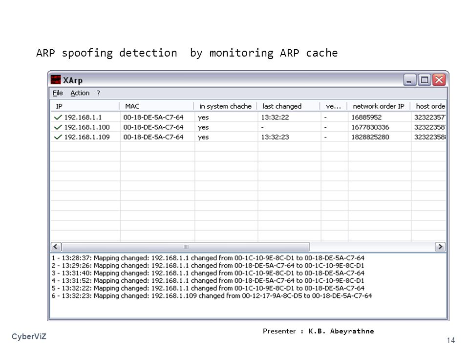 14 CyberViZ ARP spoofing detection by monitoring ARP cache Presenter : K.B. Abeyrathne