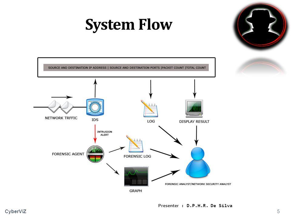5 CyberViZ System Flow Presenter : D.P.H.R. De Silva