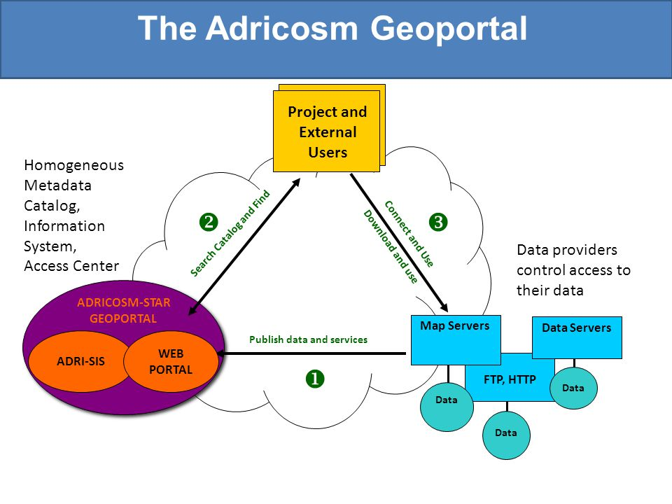 The Adricosm Geoportal FTP, HTTP Data Servers Project and External Users Data Map Servers ADRICOSM-STAR GEOPORTAL Search Catalog and Find Publish data and services Connect and Use Download and use   Data Data providers control access to their data Homogeneous Metadata Catalog, Information System, Access Center ADRI-SIS WEB PORTAL