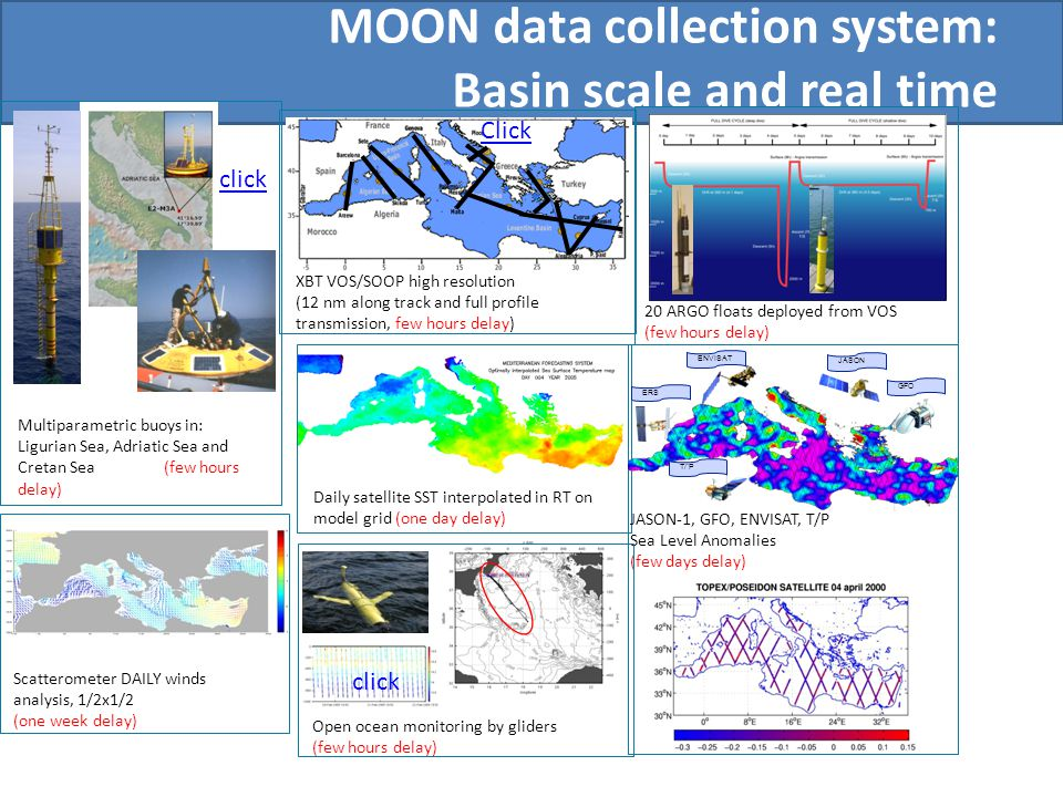 MOON data collection system: Basin scale and real time 20 ARGO floats deployed from VOS (few hours delay) Daily satellite SST interpolated in RT on model grid (one day delay) Scatterometer DAILY winds analysis, 1/2x1/2 (one week delay) JASON-1, GFO, ENVISAT, T/P Sea Level Anomalies (few days delay) T/¨P ENVISAT ERS JASON GFO Multiparametric buoys in: Ligurian Sea, Adriatic Sea and Cretan Sea (few hours delay) click XBT VOS/SOOP high resolution (12 nm along track and full profile transmission, few hours delay) Click Open ocean monitoring by gliders (few hours delay) click