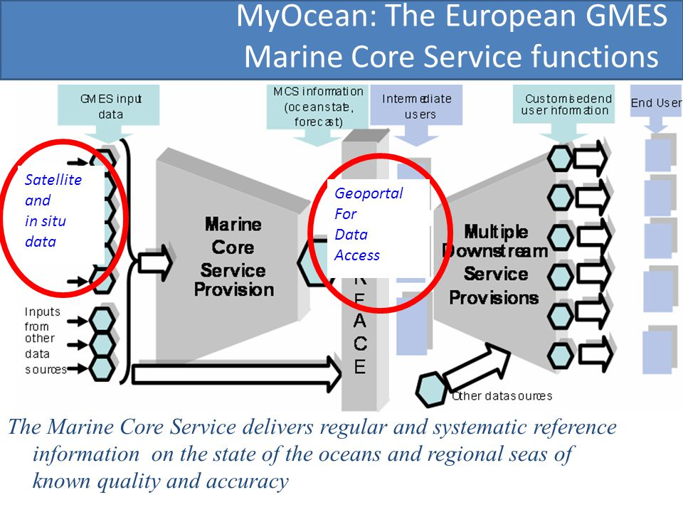 MyOcean: The European GMES Marine Core Service functions The Marine Core Service delivers regular and systematic reference information on the state of the oceans and regional seas of known quality and accuracy Satellite and in situ data Geoportal For Data Access