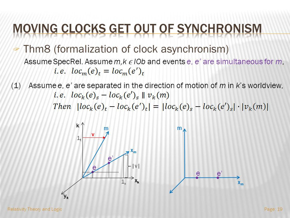 Relativity Theory and LogicPage: 18  Moving clocks get out of synchronism.