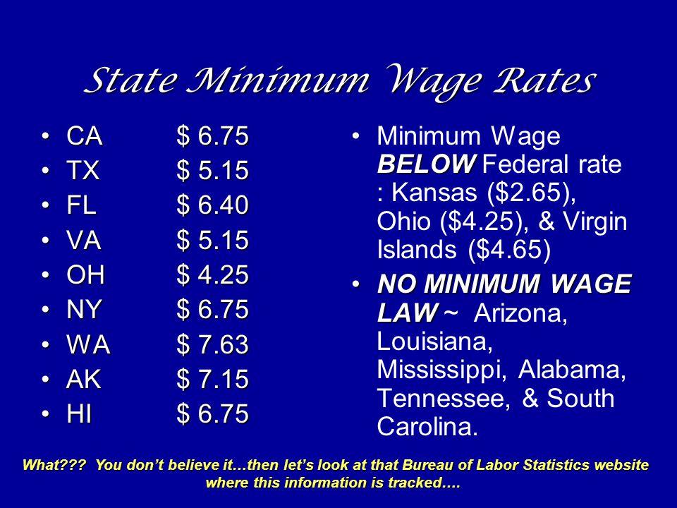 State Minimum Wage Rates CA$ 6.75CA$ 6.75 TX$ 5.15TX$ 5.15 FL$ 6.40FL$ 6.40 VA$ 5.15VA$ 5.15 OH$ 4.25OH$ 4.25 NY$ 6.75NY$ 6.75 WA$ 7.63WA$ 7.63 AK$ 7.15AK$ 7.15 HI$ 6.75HI$ 6.75 BELOWMinimum Wage BELOW Federal rate : Kansas ($2.65), Ohio ($4.25), & Virgin Islands ($4.65) NO MINIMUM WAGE LAWNO MINIMUM WAGE LAW ~ Arizona, Louisiana, Mississippi, Alabama, Tennessee, & South Carolina.